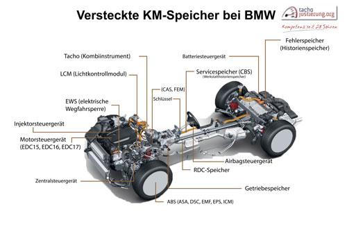 Tachojustierung BMW - Tachojustierung.org